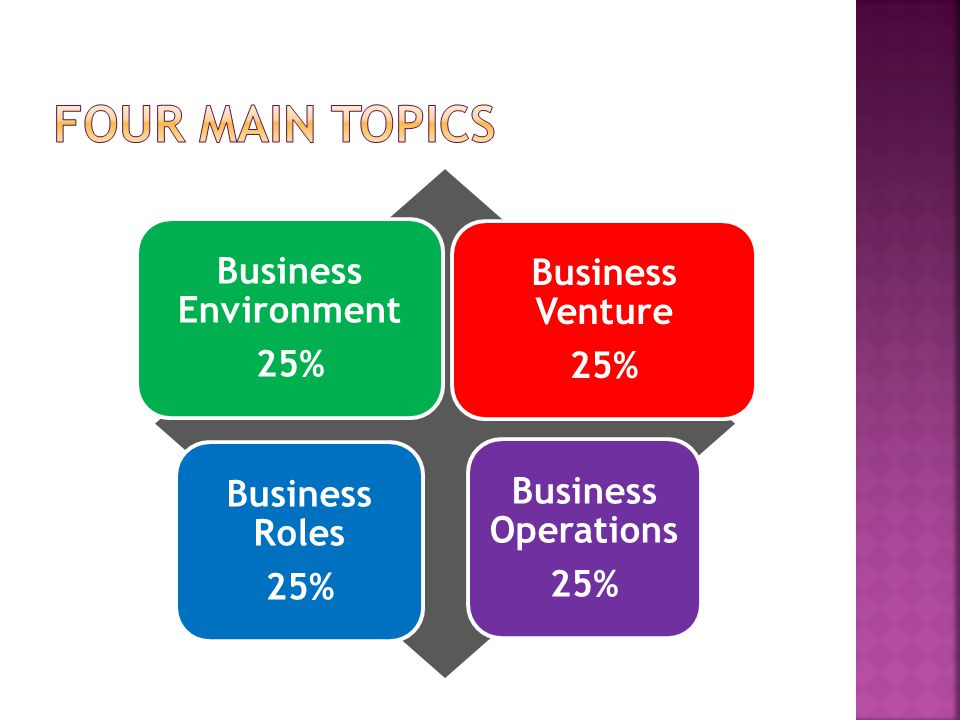 Business Environment 25% Business Venture 25% Business Roles 25% Business Operations 25%