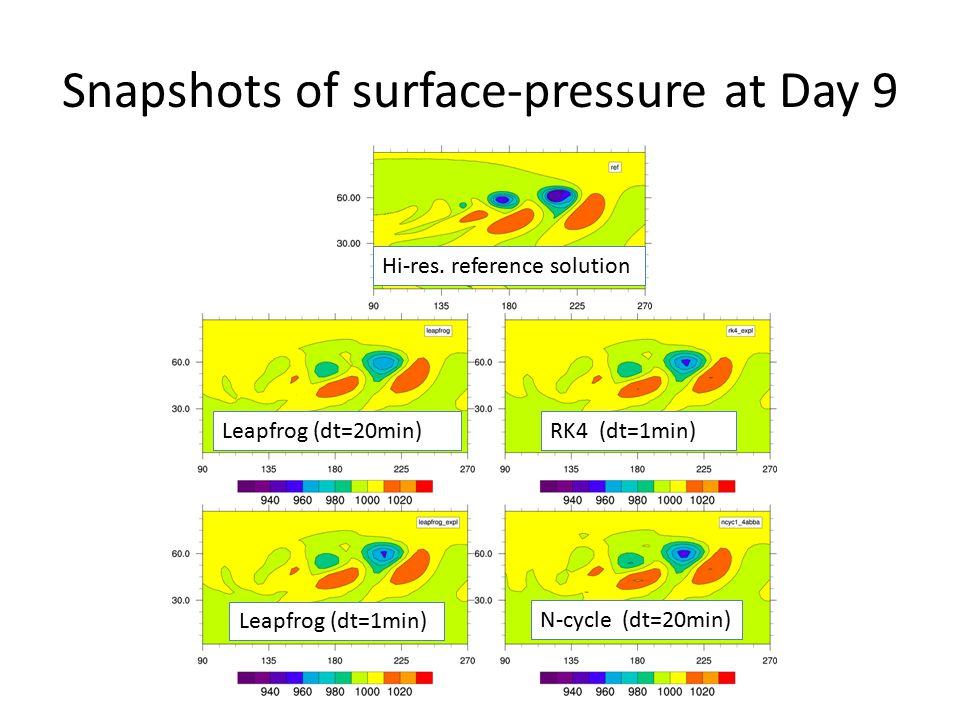 Snapshots of surface-pressure at Day 9 Hi-res.