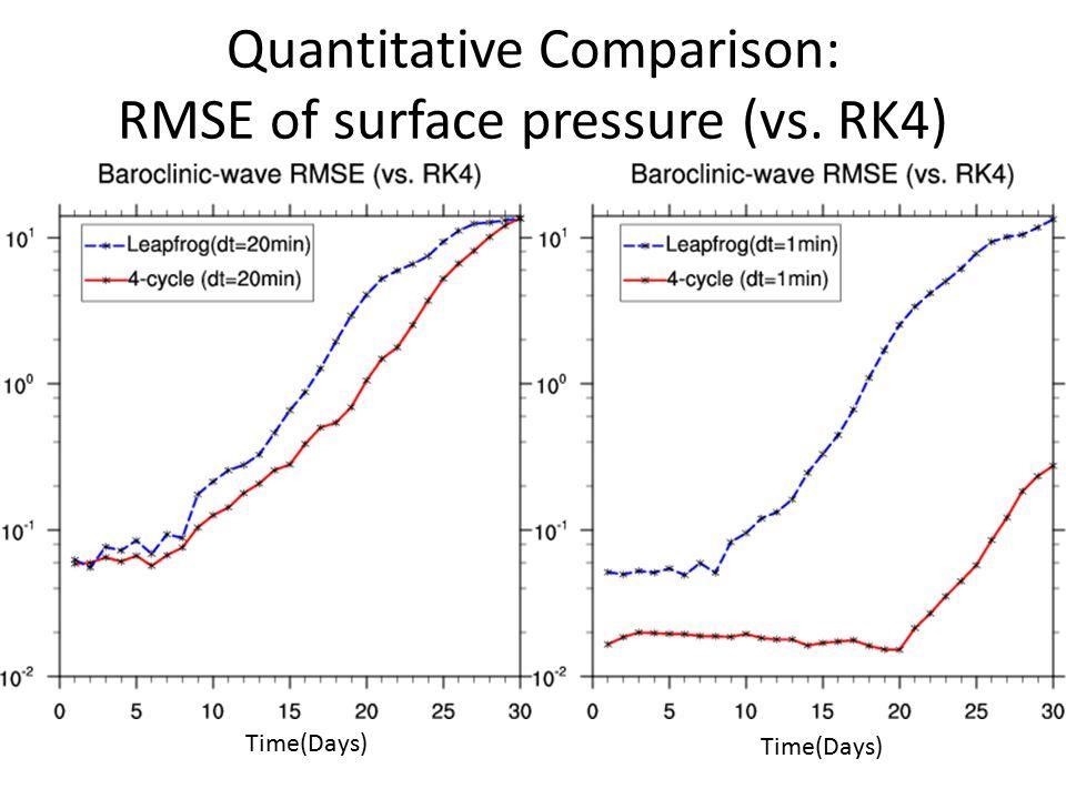 Quantitative Comparison: RMSE of surface pressure (vs. RK4) Time(Days)