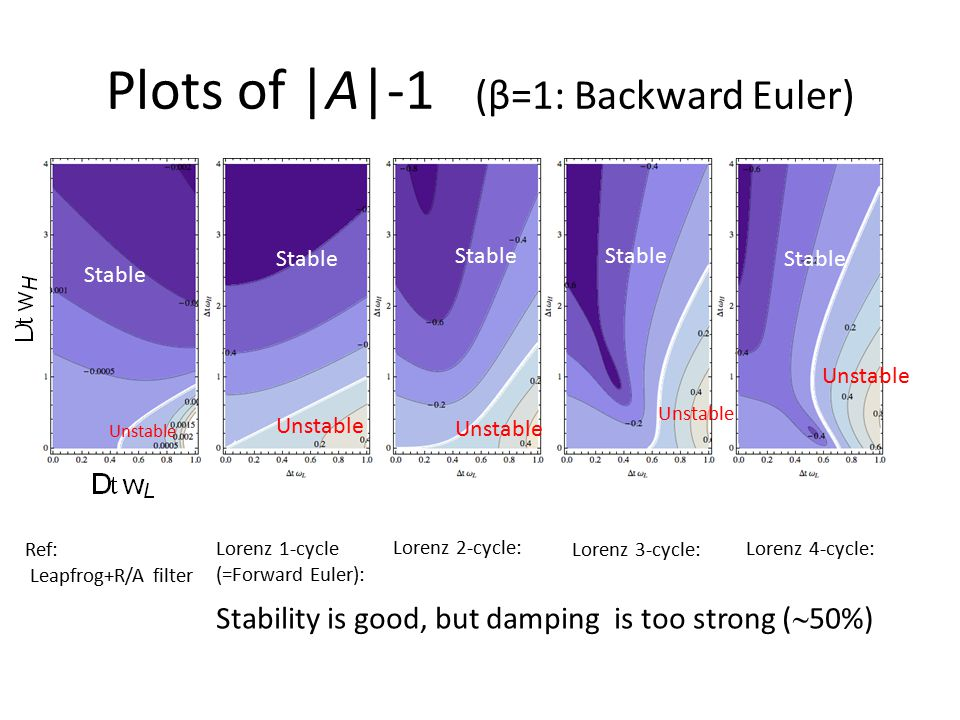 Plots of |A|-1 (β=1: Backward Euler) Ref: Leapfrog+R/A filter Lorenz 1-cycle (=Forward Euler): Lorenz 2-cycle: Lorenz 3-cycle: Lorenz 4-cycle: Stable Unstable Stable Unstable Stable Unstable Stable Unstable Stable Stability is good, but damping is too strong (  50%)