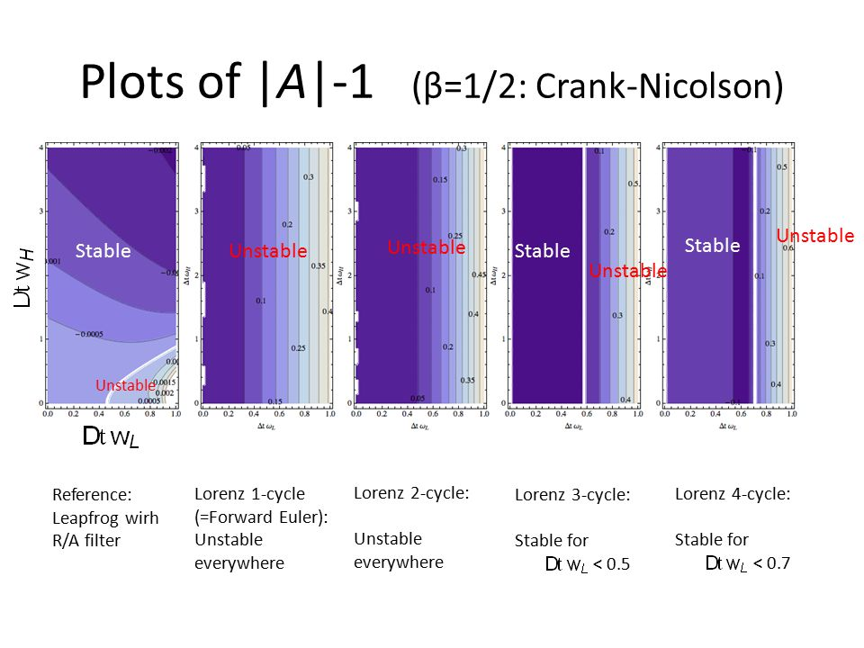 Stability for larger N Stable Unstable Stable Unstable 5-cycle: stable only in the band 0.4< < 0.7 6-cycle: everywhere unstable 7-cycle: stable only for < 0.21 8-cycle: stable only for < 0.4 9-cycle: stable only in the band 0.2< < 0.5