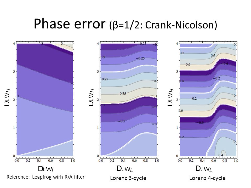 Phase error (β=1/2: Crank-Nicolson) Reference: Leapfrog wirh R/A filter Lorenz 3-cycleLorenz 4-cycle