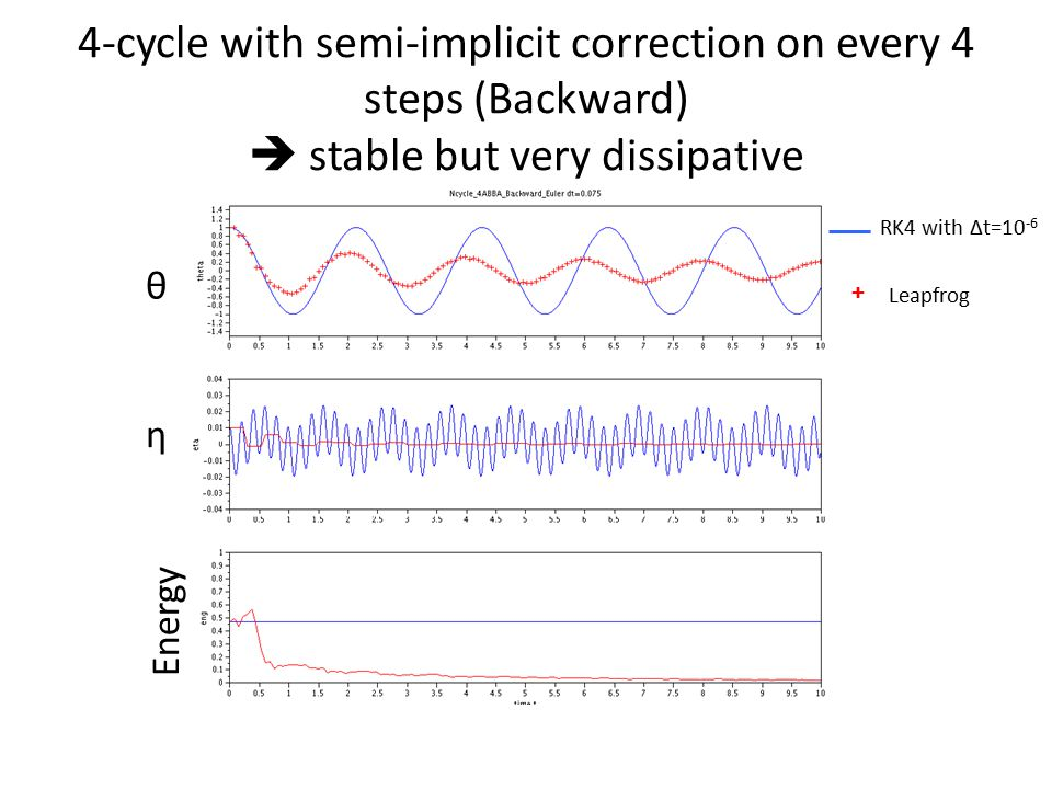 4-cycle with semi-implicit correction on every 4 steps (Backward)  stable but very dissipative θ η Energy RK4 with Δt=10 -6 + Leapfrog