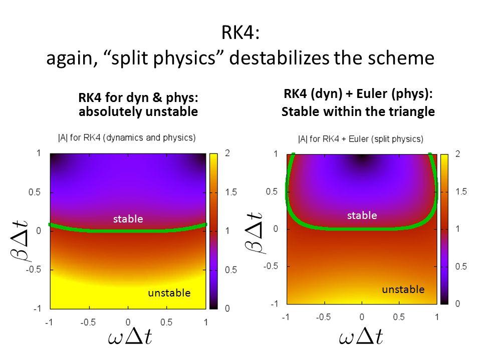 RK4: again, split physics destabilizes the scheme unstable stable unstable stable RK4 for dyn & phys: absolutely unstable RK4 (dyn) + Euler (phys): Stable within the triangle