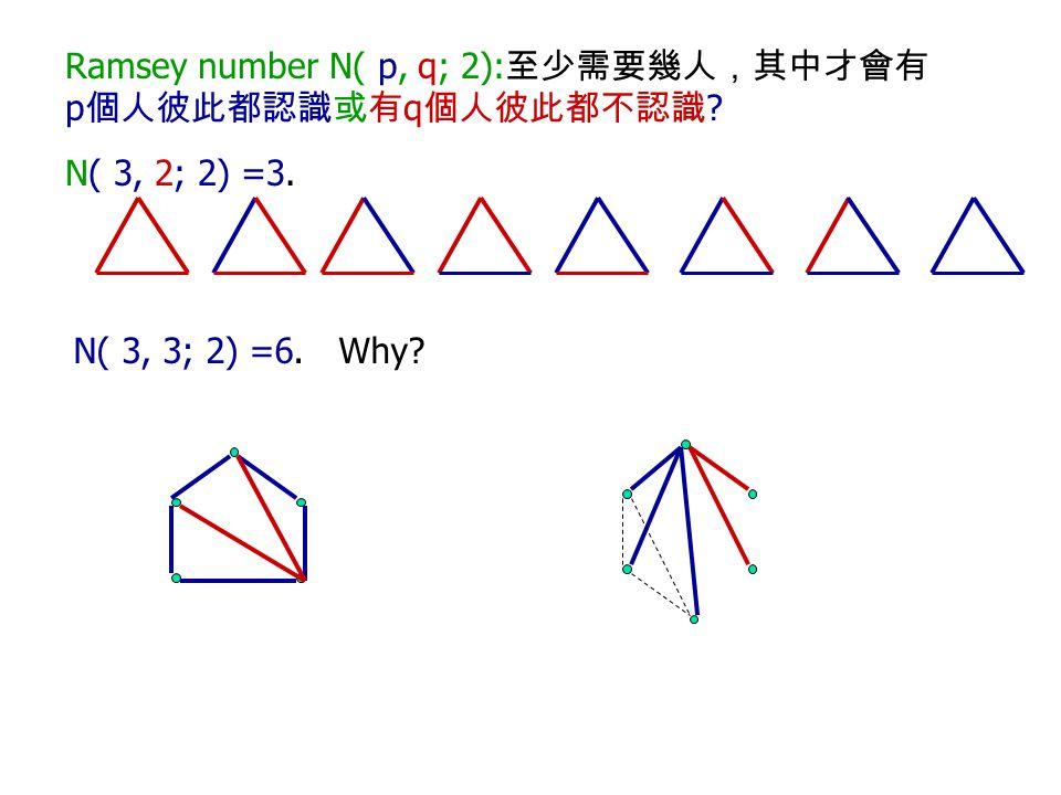 Ramsey number N( p, q; 2): 至少需要幾人,其中才會有 p 個人彼此都認識或有 q 個人彼此都不認識 ? N( 3, 2; 2) =3. N( 3, 3; 2) =6. Why?