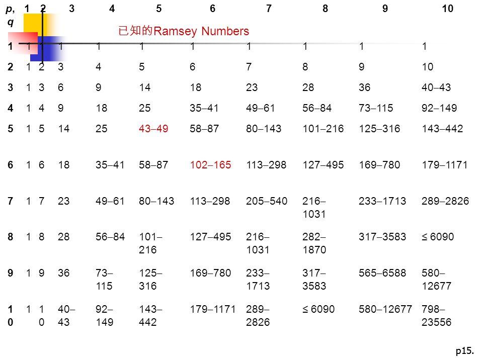 p15. p,qp,q 12345678910 11111111111 2123456789 31369141823283640 – 43 4149182535 – 4149 – 6156 – 8473 – 11592 – 149 515142543 – 4958 – 8780 – 143101 –