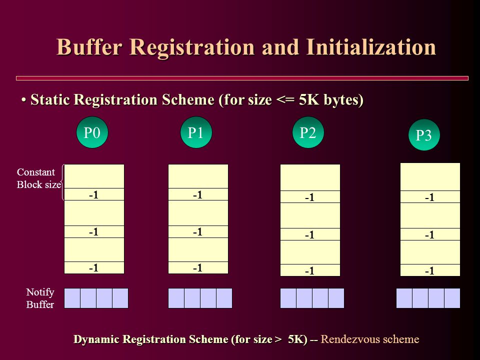 Buffer Registration and Initialization Static Registration Scheme (for size <= 5K bytes) Static Registration Scheme (for size <= 5K bytes) P0P1P2 P3 Constant Block size Notify Buffer Dynamic Registration Scheme (for size > 5K) -- Dynamic Registration Scheme (for size > 5K) -- Rendezvous scheme