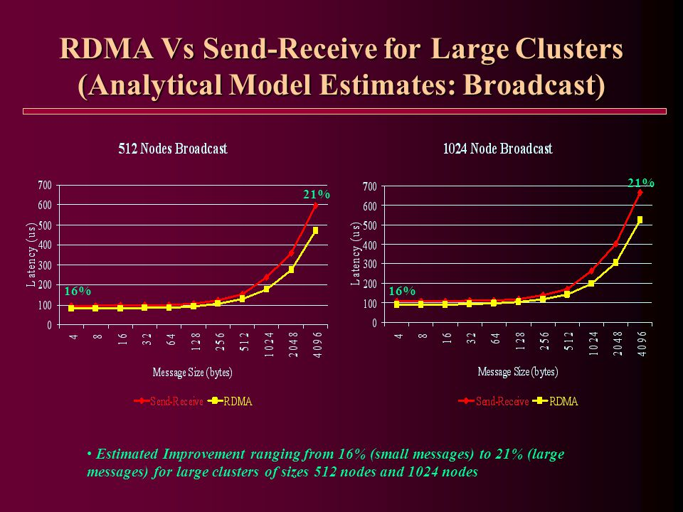 RDMA Vs Send-Receive for Large Clusters (Analytical Model Estimates: Broadcast) 16% 21% 16% 21% Estimated Improvement ranging from 16% (small messages) to 21% (large messages) for large clusters of sizes 512 nodes and 1024 nodes
