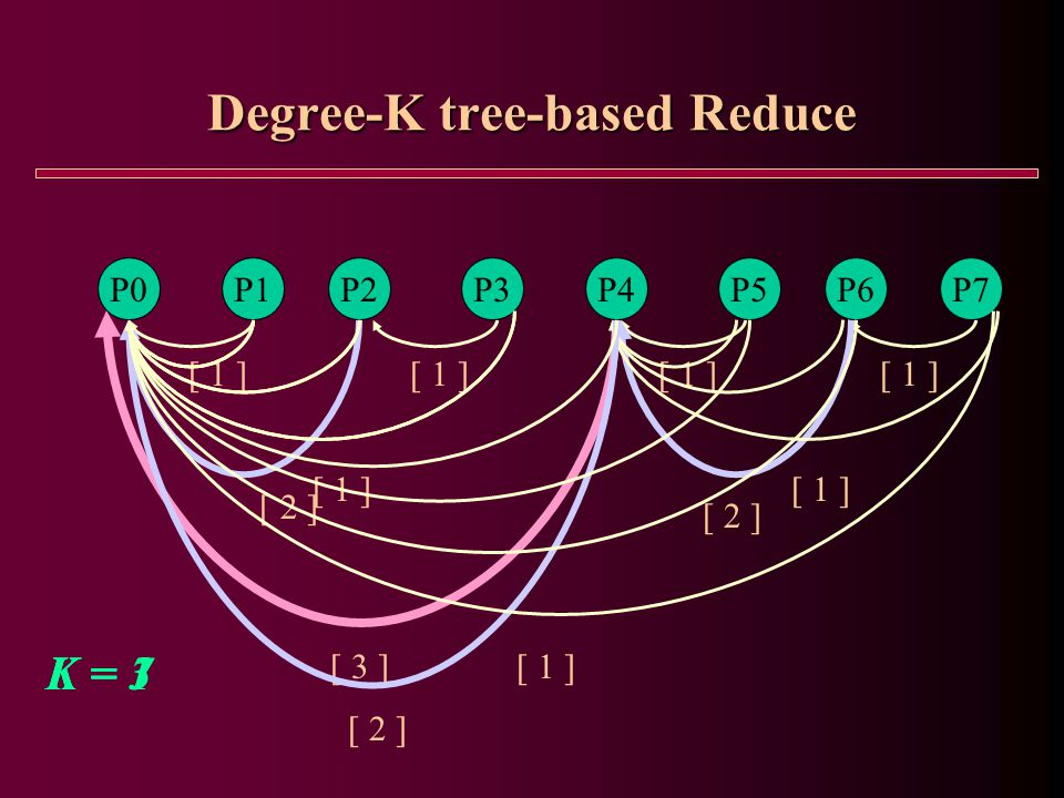 Degree-K tree-based Reduce P1P2P3P4P5P6P7P0 [ 1 ] [ 3 ] [ 2 ] P1P2P3P4P5P6P7P0 [ 1 ] [ 2 ] P1P2P3P4P5P6P7P0 [ 1 ] K = 1K = 3K = 7