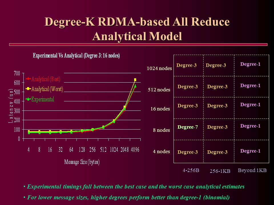 Degree-K RDMA-based All Reduce Analytical Model Experimental timings fall between the best case and the worst case analytical estimates For lower message sizes, higher degrees perform better than degree-1 (binomial) 4 nodes 8 nodes 16 nodes Degree-3 Degree-7 Degree-3Degree-3 Degree-1 Degree-3 Degree-1 Degree-3 Degree-1 4-256B 256-1KB Beyond 1KB Degree-3Degree-3 Degree-1 Degree-3Degree-3 Degree-1 1024 nodes 512 nodes