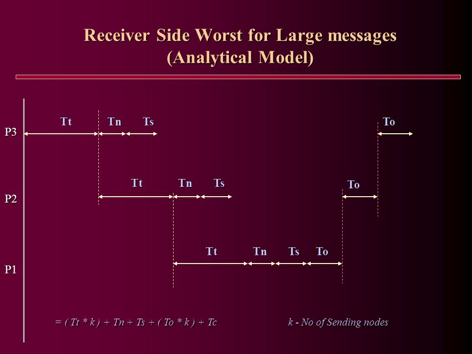 P3 P2 P1 ToTtTnTsTo To Receiver Side Worst for Large messages (Analytical Model) = ( Tt * k ) + Tn + Ts + ( To * k ) + Tc k - No of Sending nodes = ( Tt * k ) + Tn + Ts + ( To * k ) + Tc k - No of Sending nodesTtTnTs TtTnTs