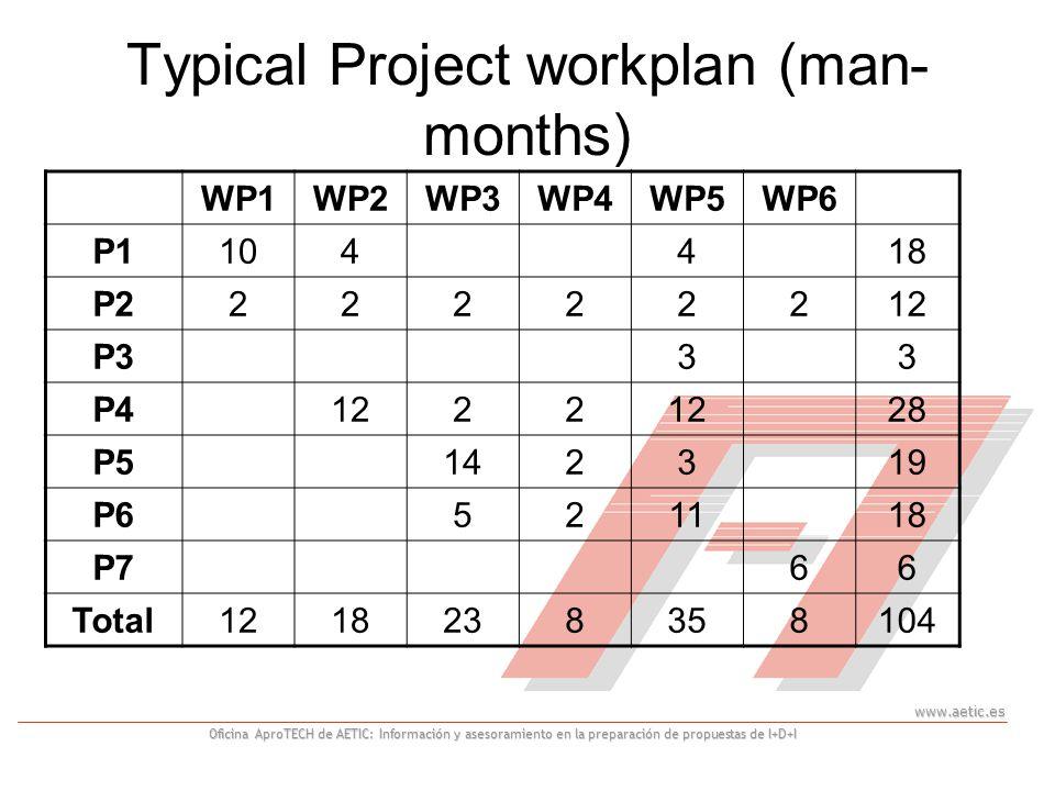 www.aetic.es Oficina AproTECH de AETIC: Información y asesoramiento en la preparación de propuestas de I+D+I Typical Project workplan (man- months) WP1WP2WP3WP4WP5WP6 P1104418 P222222212 P333 P41222 28 P5142319 P6521118 P766 Total1218238358104