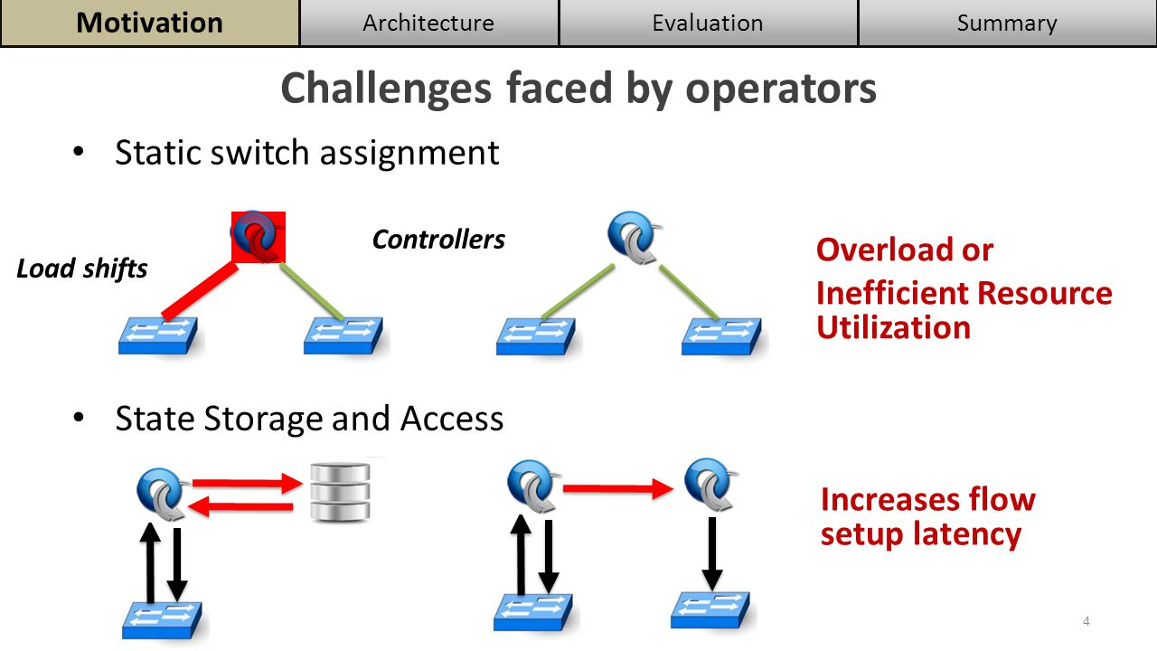 Challenges faced by operators 4 Controllers Overload or Inefficient Resource Utilization Increases flow setup latency State Storage and Access Static switch assignment SummaryEvaluationArchitecture Motivation Load shifts