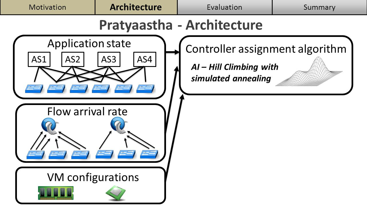 Pratyaastha - Architecture Application state SummaryEvaluation Architecture Motivation AS1AS2AS3AS4 Flow arrival rate VM configurations Controller assignment algorithm AI – Hill Climbing with simulated annealing Scaling and Migration P1P2P3P4