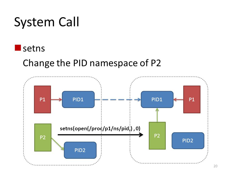 System Call setns Change the PID namespace of P2 PID1 P1 P2 PID2 setns(open(/proc/p1/ns/pid,), 0) P2 20 PID1 P1 PID2