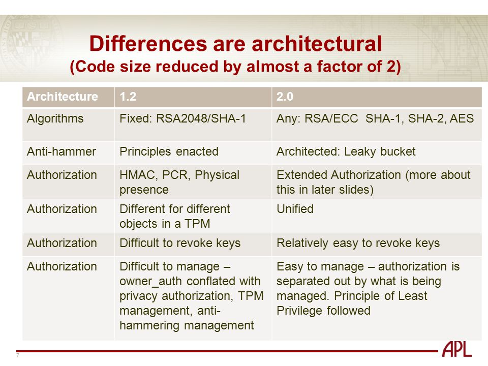 Research & Exploratory Development Department (REDD) Differences are architectural 8 Architecture1.22.0 ManageabilityDifficultAlways on NVRAMFixedCan be used for counters, PCRs, authorization, storage Object referencesBy pointerBy name (no substitution attacks possible) Side channel attacksHMAC protected SRKKeys checked on loading before they are used; new forms of authorization; Types of keysFixed types (AIK, signing, Binding, etc.) Flexible types (But you can still make keys with 1.2-like behavior) FIPSableYes (level 1)Yes (level 2) PCRsBrittleEasily managed Single Sign OnDifficultEasy SRKsOne, RSA 2048As many as you want, you pick the algorithm HMACNot availableAvailable