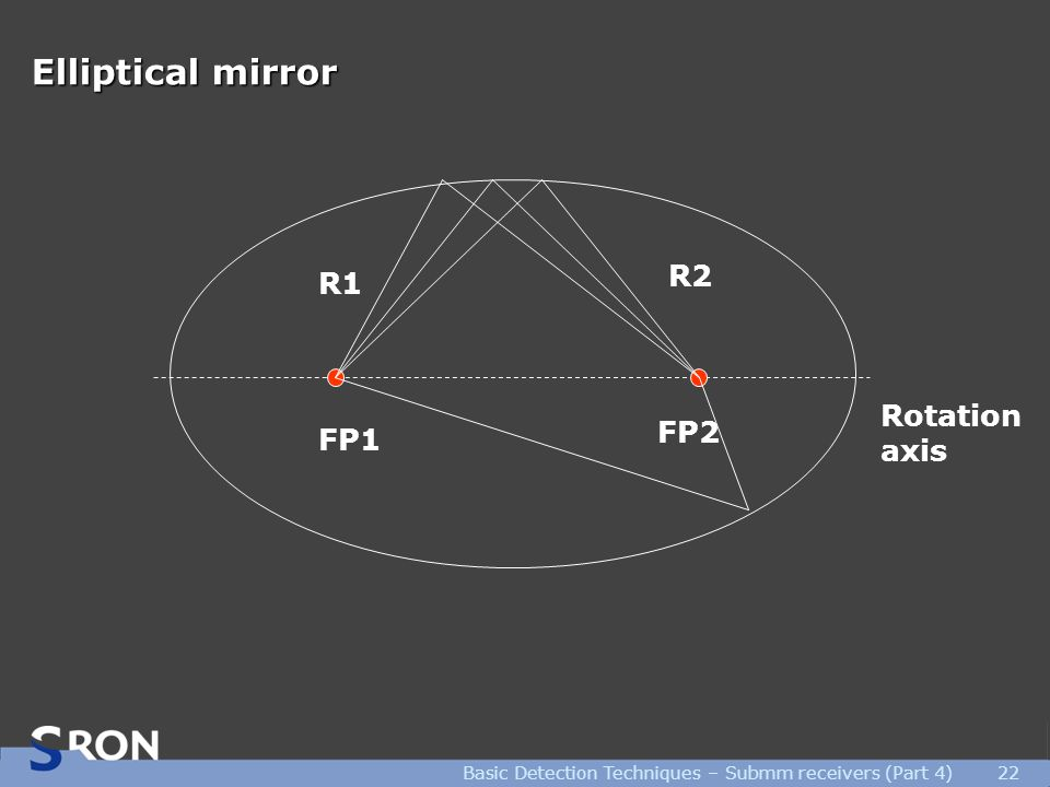 Basic Detection Techniques – Submm receivers (Part 4)22 Elliptical mirror FP1 FP2 Rotation axis R1 R2