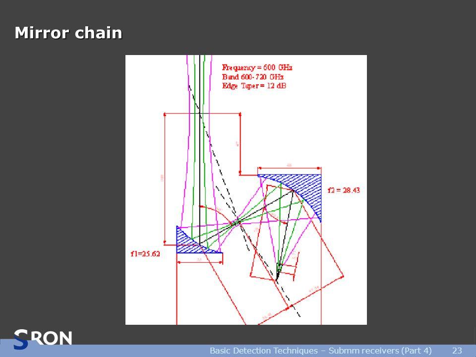 Basic Detection Techniques – Submm receivers (Part 4)23 Mirror chain