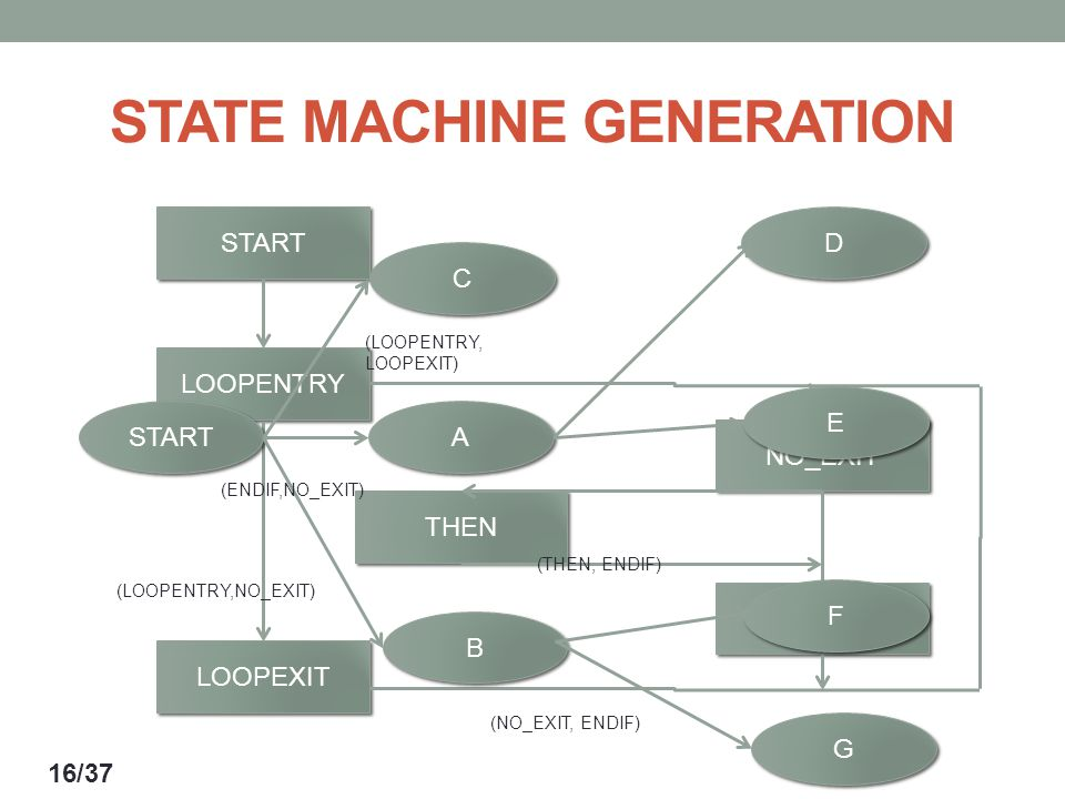 STATE MACHINE GENERATION START LOOPENTRY LOOPEXIT THEN NO_EXIT ENDIF START B B A A C C G G F F E E D D (LOOPENTRY, LOOPEXIT) (ENDIF,NO_EXIT) (LOOPENTRY,NO_EXIT) (THEN, ENDIF) (NO_EXIT, ENDIF) 16/37