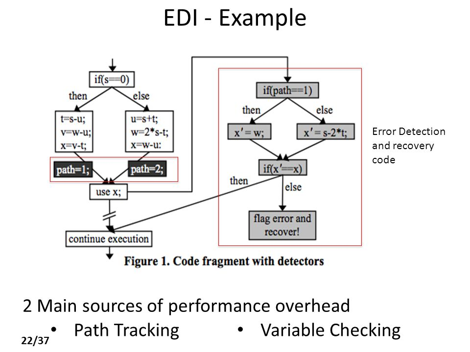 EDI - Example Error Detection and recovery code 2 Main sources of performance overhead Variable Checking Path Tracking 22/37