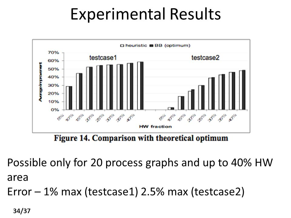 Experimental Results Possible only for 20 process graphs and up to 40% HW area Error – 1% max (testcase1) 2.5% max (testcase2) 34/37