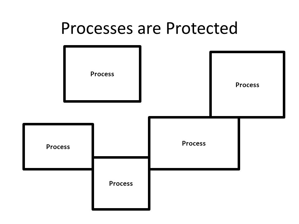 Processes are Protected Process