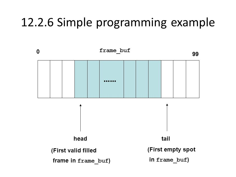 12.2.6 Simple programming example …… head tail (First valid filled frame in frame_buf ) (First empty spot in frame_buf ) 0 99 frame_buf