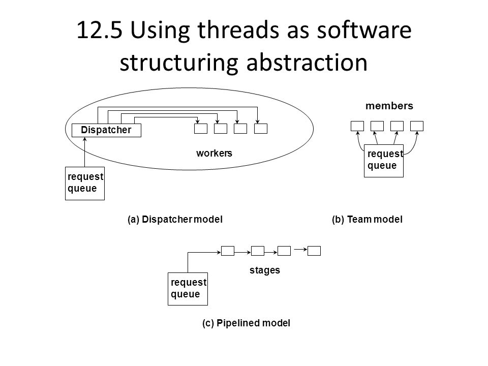 12.5 Using threads as software structuring abstraction request queue Dispatcher workers (a) Dispatcher model request queue (b) Team model (c) Pipelined model stages members