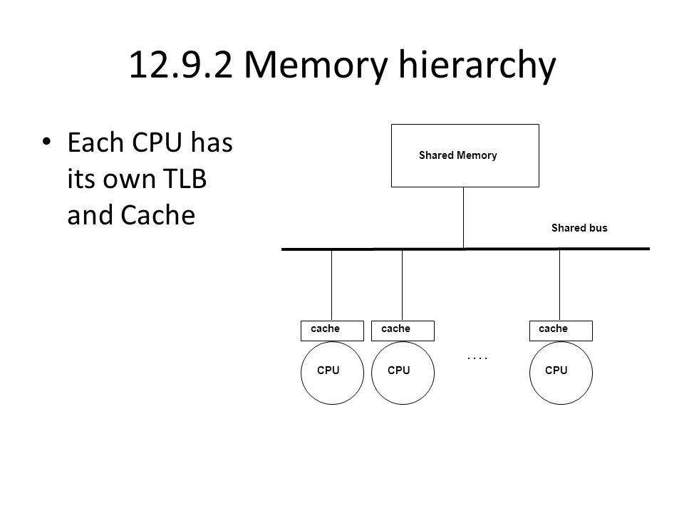 12.9.2 Memory hierarchy Each CPU has its own TLB and Cache cache Shared Memory CPU Shared bus cache CPU cache CPU..