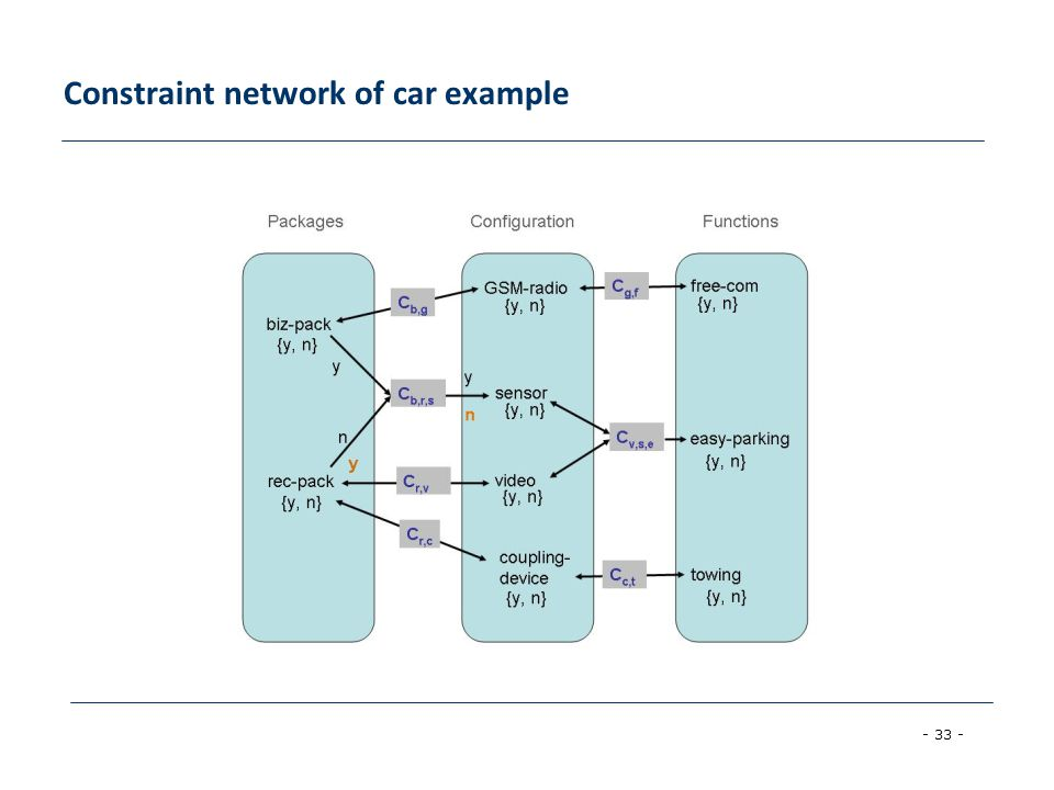 - 33 - Constraint network of car example