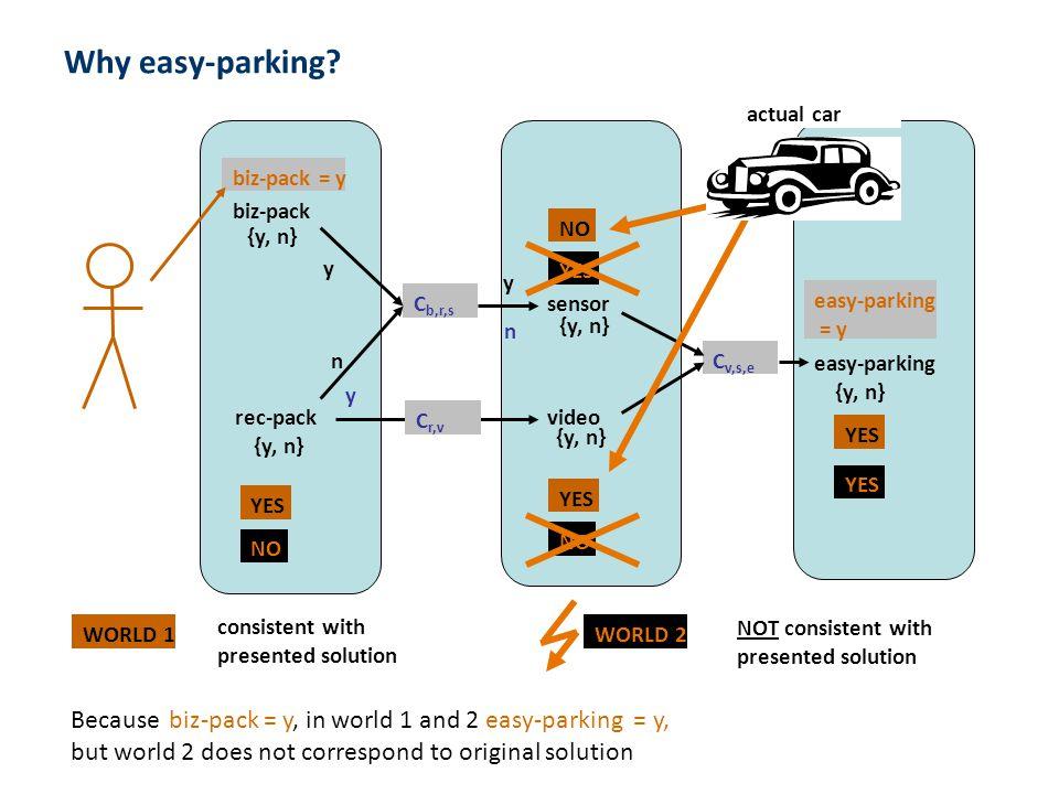 - 38 - Why easy-parking? biz-pack rec-pack sensor video easy-parking C b,r,s y n y y n C v,s,e {y, n} biz-pack = y C r,v NO YES NO YES NO YES easy-par