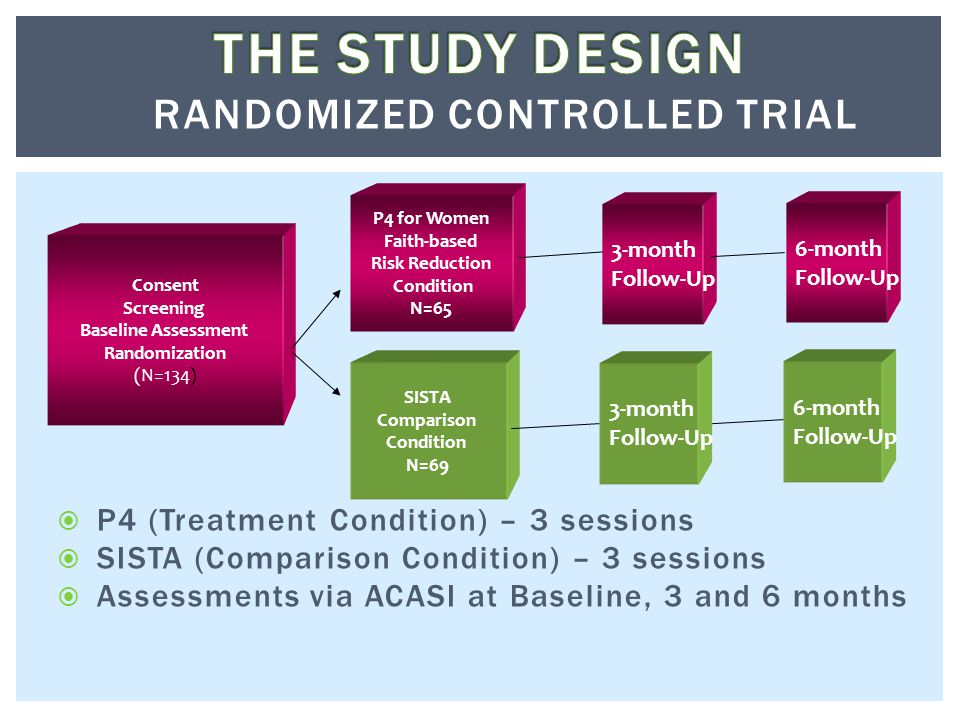  P4 (Treatment Condition) – 3 sessions  SISTA (Comparison Condition) – 3 sessions  Assessments via ACASI at Baseline, 3 and 6 months Consent Screening Baseline Assessment Randomization (N=134) P4 for Women Faith-based Risk Reduction Condition N=65 SISTA Comparison Condition N=69 3-month Follow-Up 6-month Follow-Up 6-month Follow-Up 3-month Follow-Up