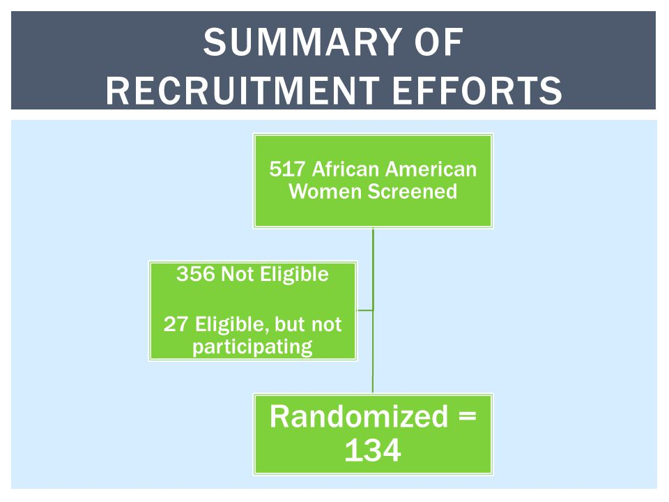 517 African American Women Screened Randomized = 134 356 Not Eligible 27 Eligible, but not participating SUMMARY OF RECRUITMENT EFFORTS
