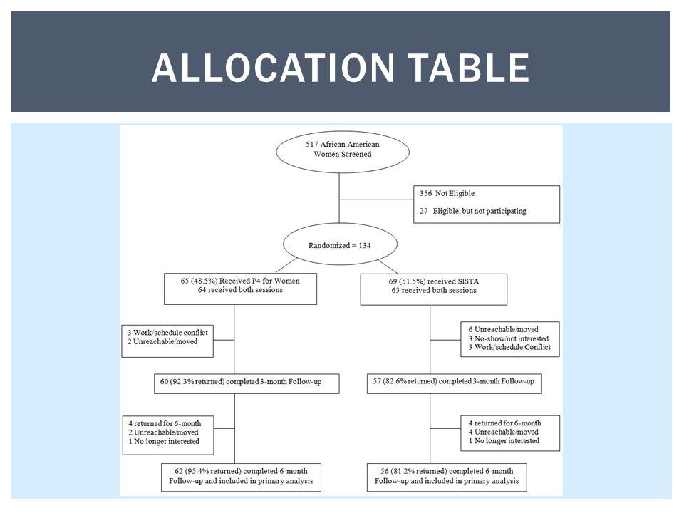 ALLOCATION TABLE