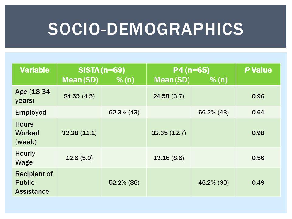 SOCIO-DEMOGRAPHICS VariableSISTA (n=69) Mean (SD) % (n) P4 (n=65) Mean (SD) % (n) P Value Age (18-34 years) 24.55 (4.5)24.58 (3.7)0.96 Employed 62.3%