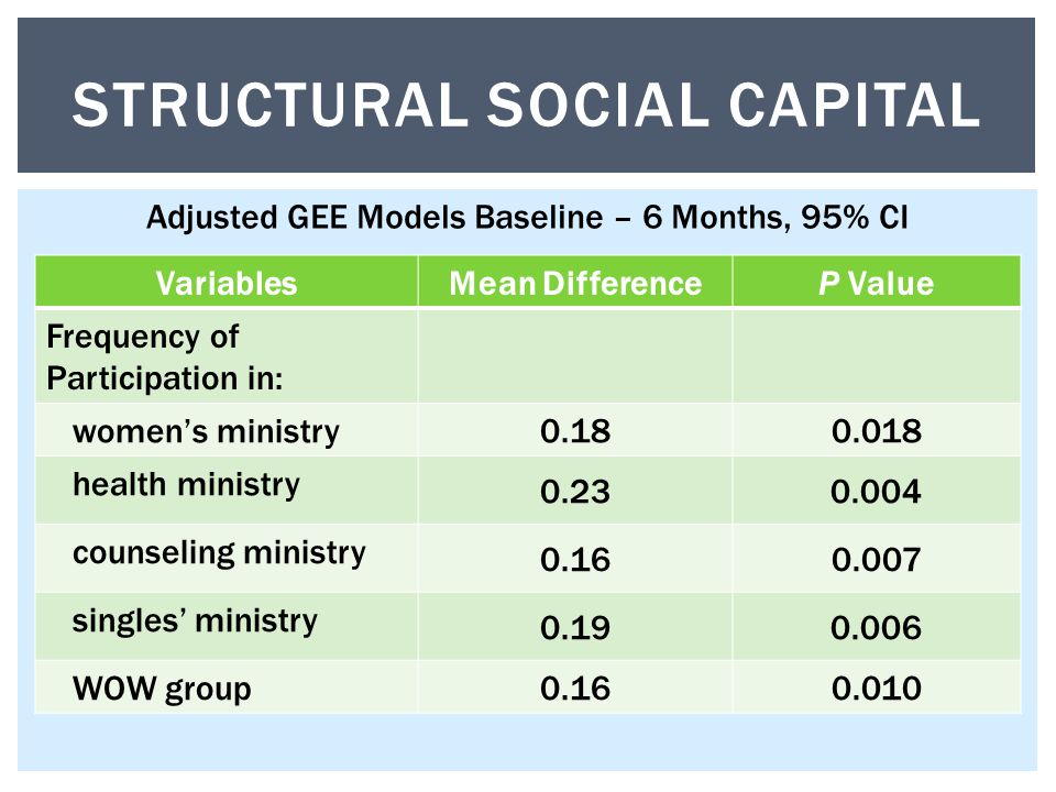 VariablesMean DifferenceP Value Frequency of Participation in: women's ministry 0.180.018 health ministry 0.230.004 counseling ministry 0.160.007 singles' ministry 0.190.006 WOW group 0.160.010 STRUCTURAL SOCIAL CAPITAL Adjusted GEE Models Baseline – 6 Months, 95% CI