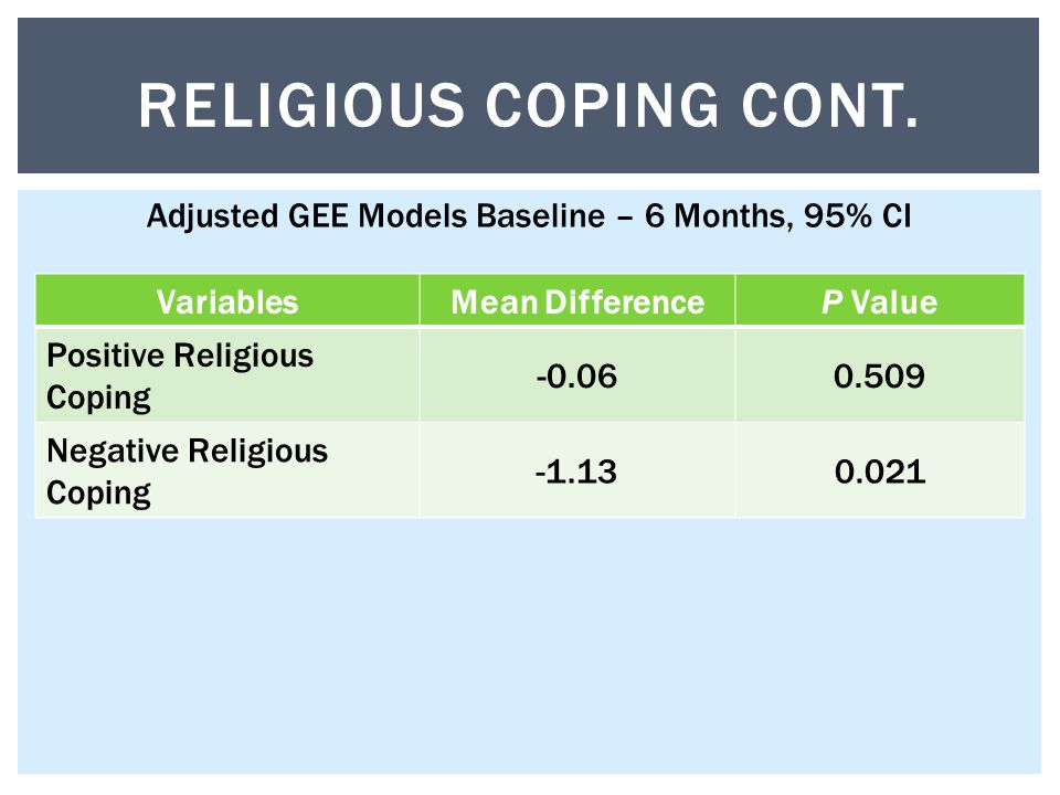 VariablesMean DifferenceP Value Positive Religious Coping -0.060.509 Negative Religious Coping -1.130.021 RELIGIOUS COPING CONT.