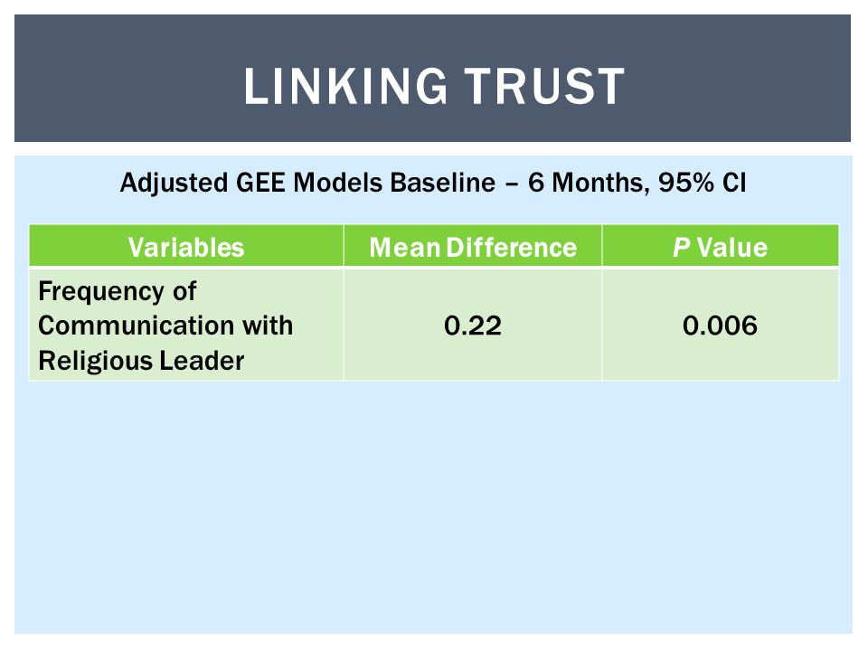 VariablesMean DifferenceP Value Frequency of Communication with Religious Leader 0.220.006 LINKING TRUST Adjusted GEE Models Baseline – 6 Months, 95% CI