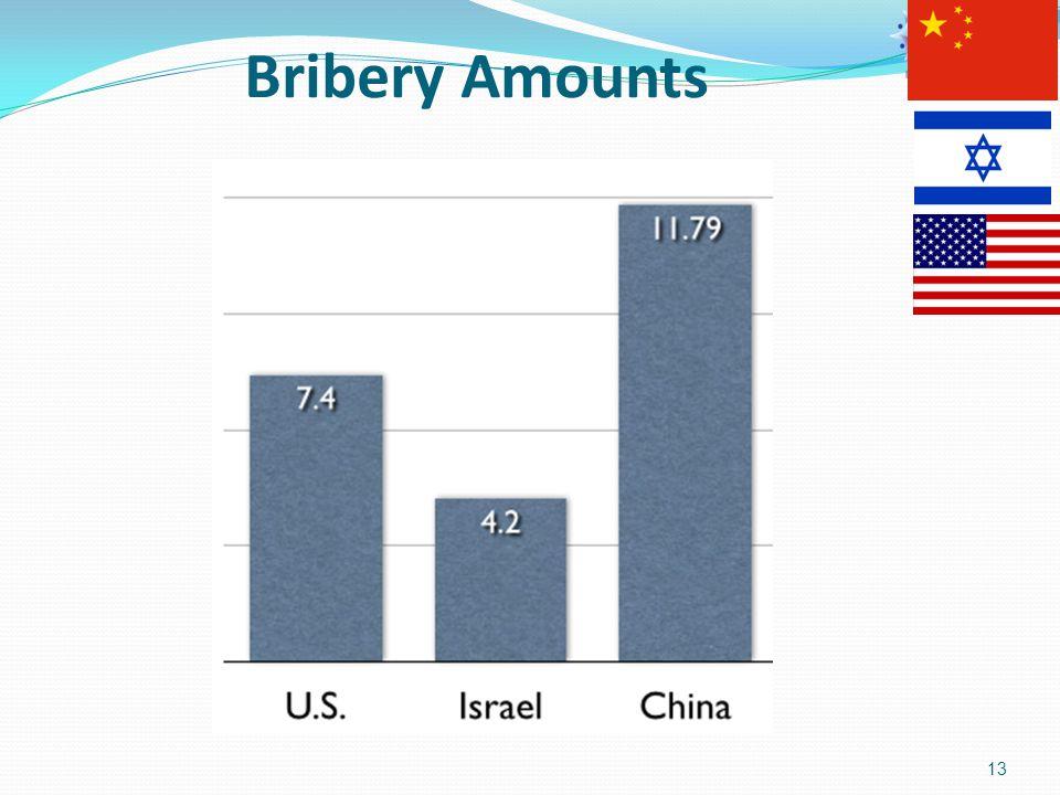13 Bribery Amounts