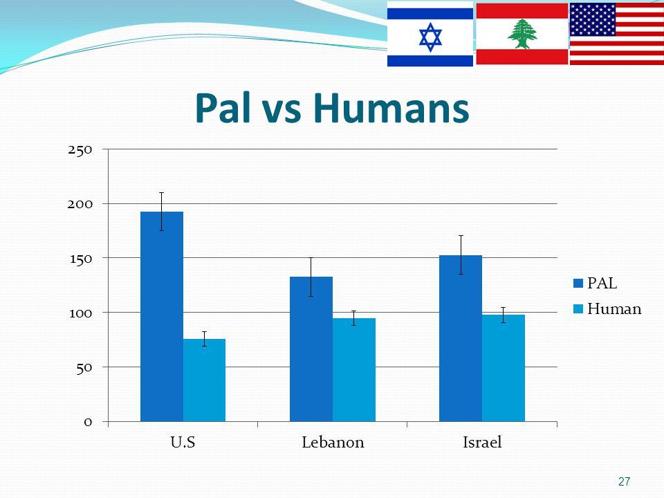 Pal vs Humans 27