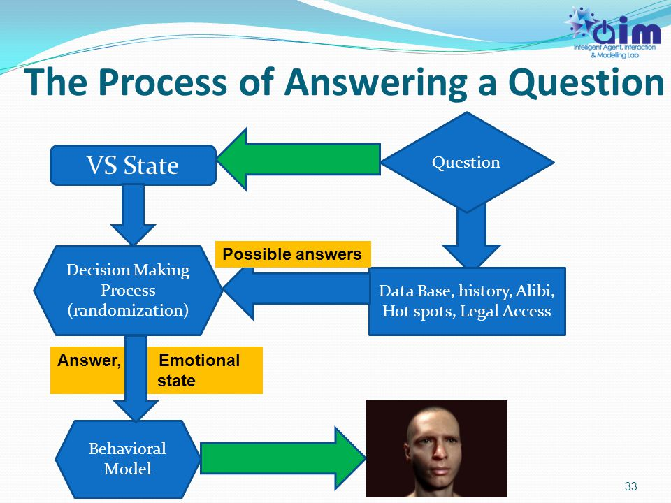 The Process of Answering a Question 33 VS State Data Base, history, Alibi, Hot spots, Legal Access Possible answers Decision Making Process (randomization) Answer, Emotional state Behavioral Model Question