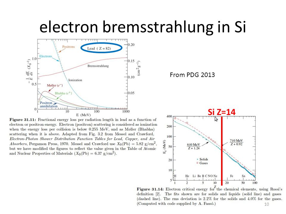 electron bremsstrahlung in Si 11