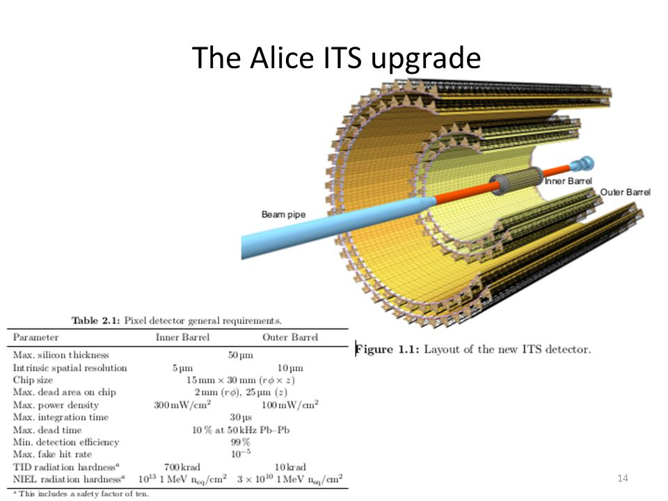 The Alice ITS upgrade 15