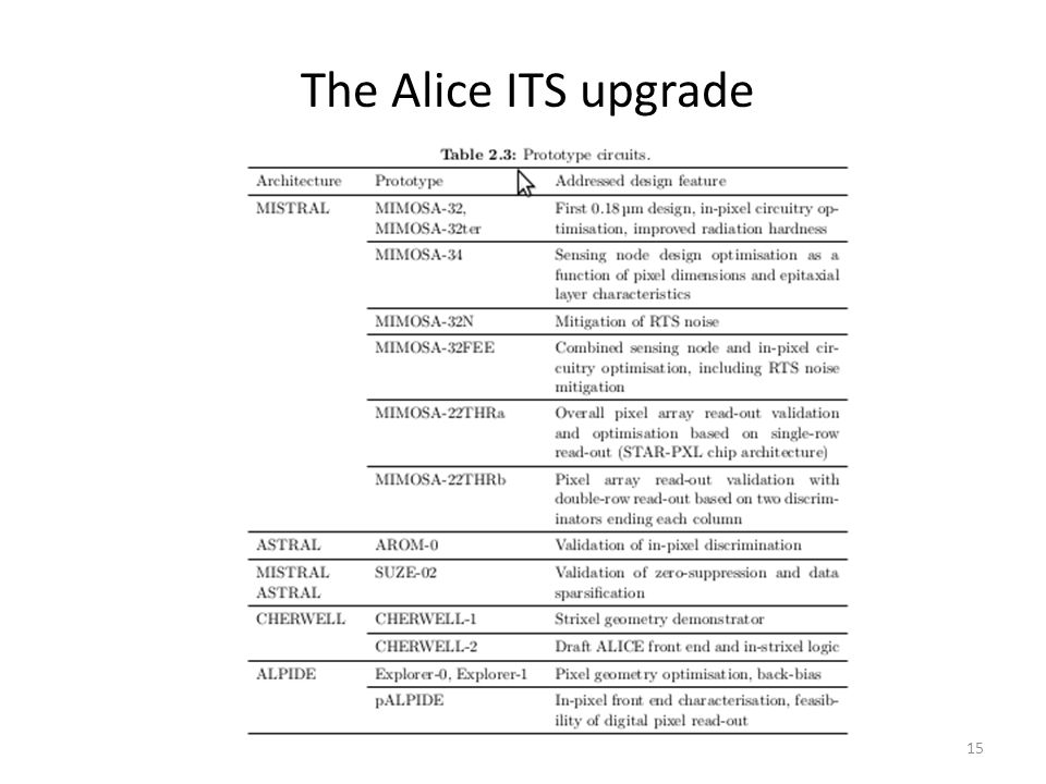 The Alice ITS upgrade 16