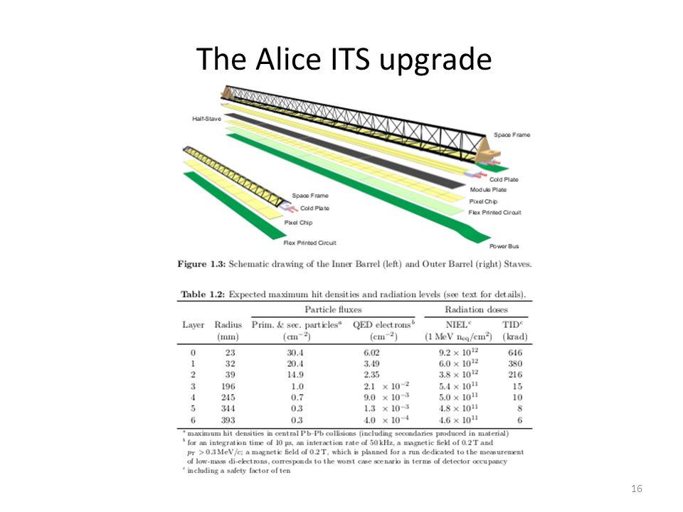 The Alice ITS upgrade (inner barrels) 17