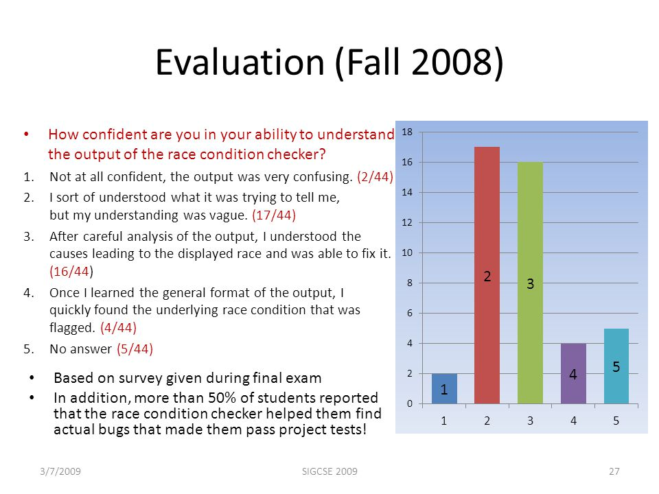 Evaluation (Fall 2008) Based on survey given during final exam In addition, more than 50% of students reported that the race condition checker helped them find actual bugs that made them pass project tests.