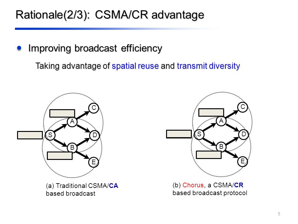 Rationale(2/3): CSMA/CR advantage Improving broadcast efficiency (b) Chorus, a CSMA/CR based broadcast protocol Taking advantage of spatial reuse and transmit diversity 5 A B C D E S (a) Traditional CSMA/CA based broadcast A B C D E S