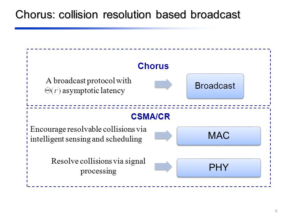 Chorus: collision resolution based broadcast 6 PHYMAC Resolve collisions via signal processing Encourage resolvable collisions via intelligent sensing and scheduling CSMA/CR Broadcast A broadcast protocol with asymptotic latency Chorus