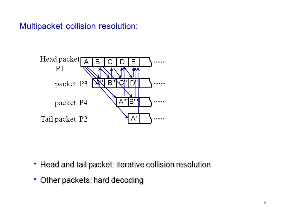 Multipacket collision resolution: A A B C Head packet P1 Tail packet P2 D E A B C A B packet P3 packet P4 D Head and tail packet: iterative collision resolution Other packets: hard decoding 8
