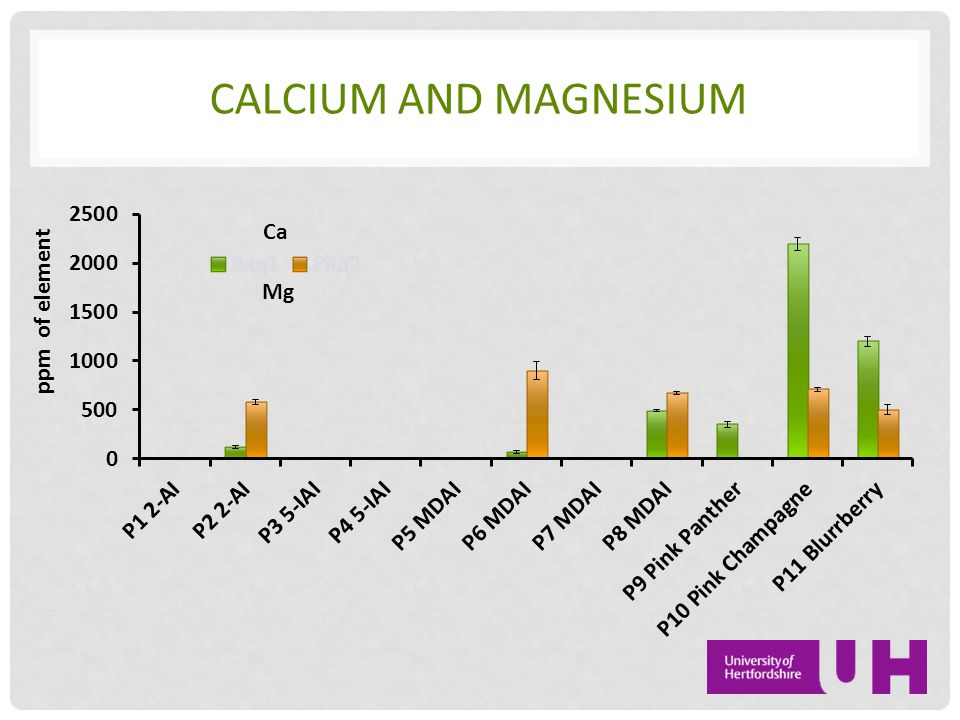 CALCIUM AND MAGNESIUM Ca Mg